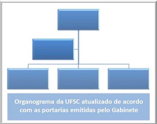 Organograma UFSC